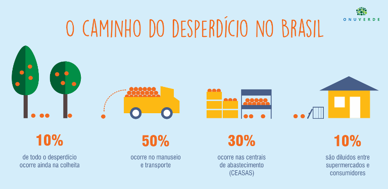 Transporte de pequenas cargas é uma oportunidade no mercado brasileiro